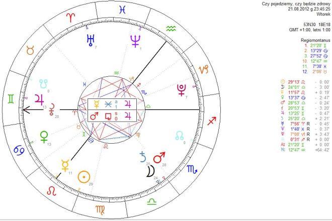 Horoskop horarny: Czy dojdzie do spotkania? Czy będzie zdrowy?