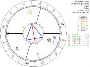 Konfiguracja Latawca w horoskopie Jacqueline du Pré