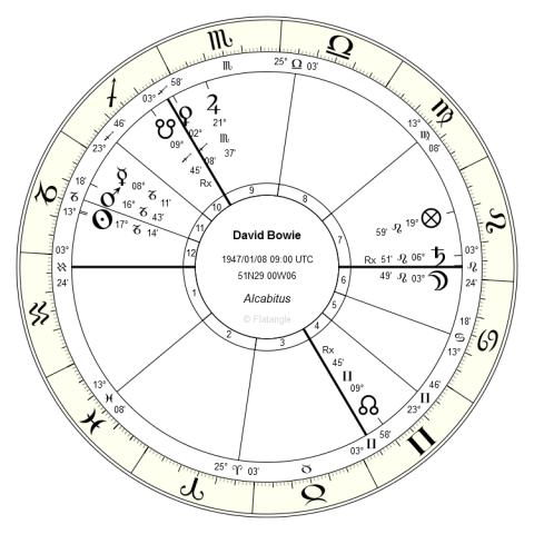 Horoskop Davida Bowiego